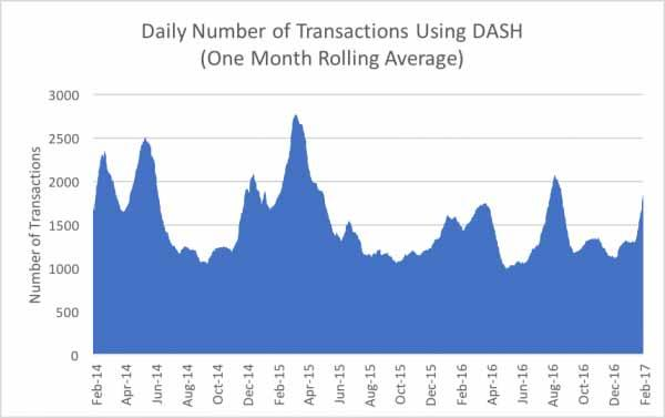 Reasons Why Dash Price Soar High Exponentially