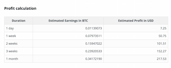 So After One Month I Make Around 034172190 Bitcoins 217 Meaning 1 Year Will 41 Seems Pretty Profitable This Means That