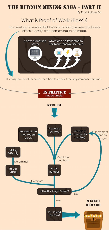 Bitcoin Erklärt